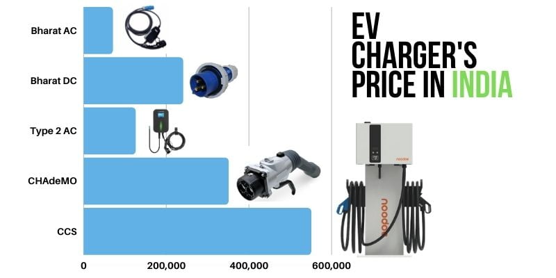 cost of electric vehicle chargers and installation