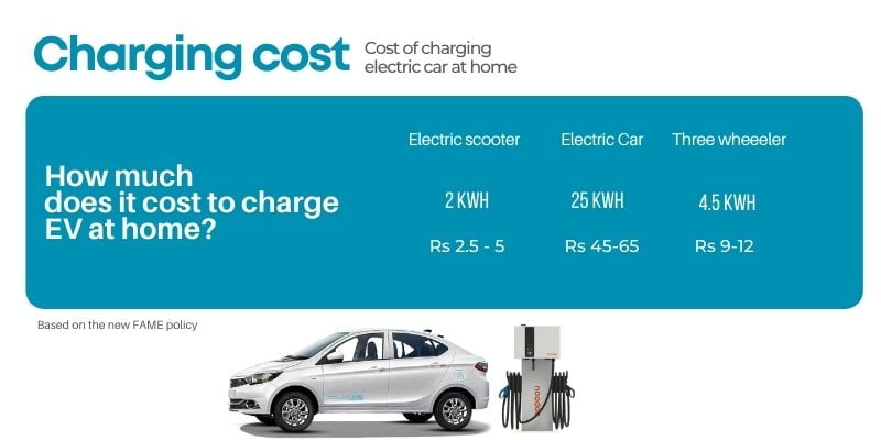 cost of installing electric vehicle charging station in home