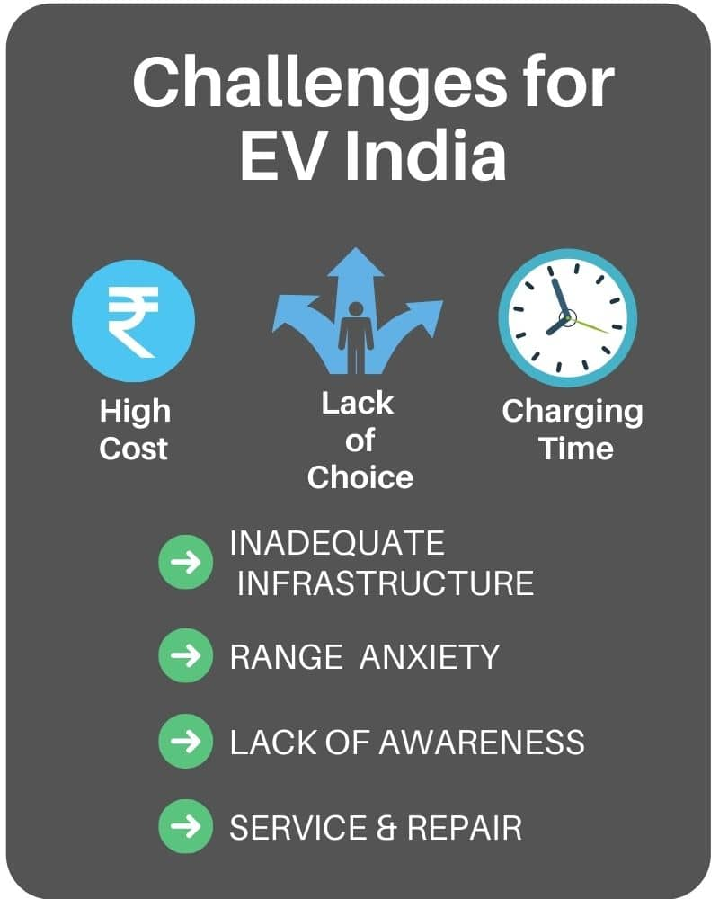 challenges for electric vehicles in india with some of the major reasons being high cost of EV, poor charging infrastructure, and high charging time